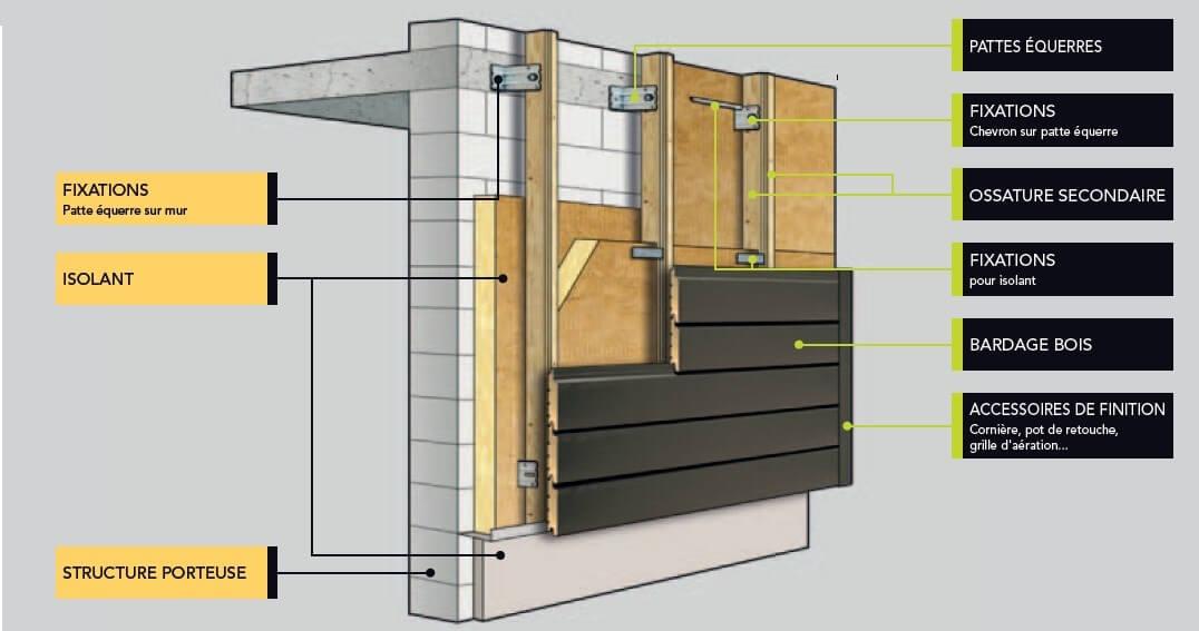 bardage fa ade avec aspect naturel. Black Bedroom Furniture Sets. Home Design Ideas